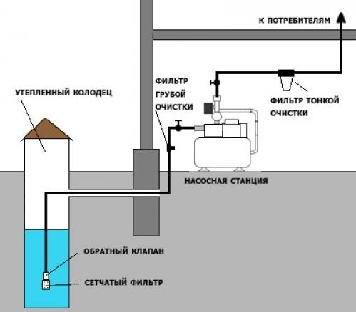 Система водоснабжения частного дома своими руками из колодца
